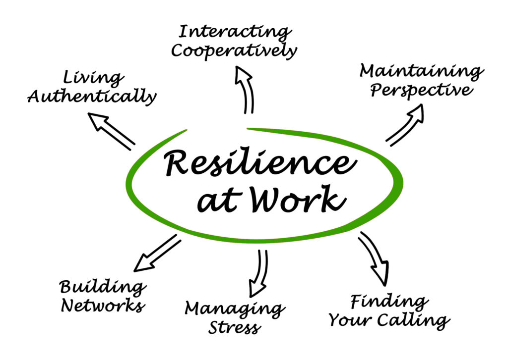 Image of resilience at work